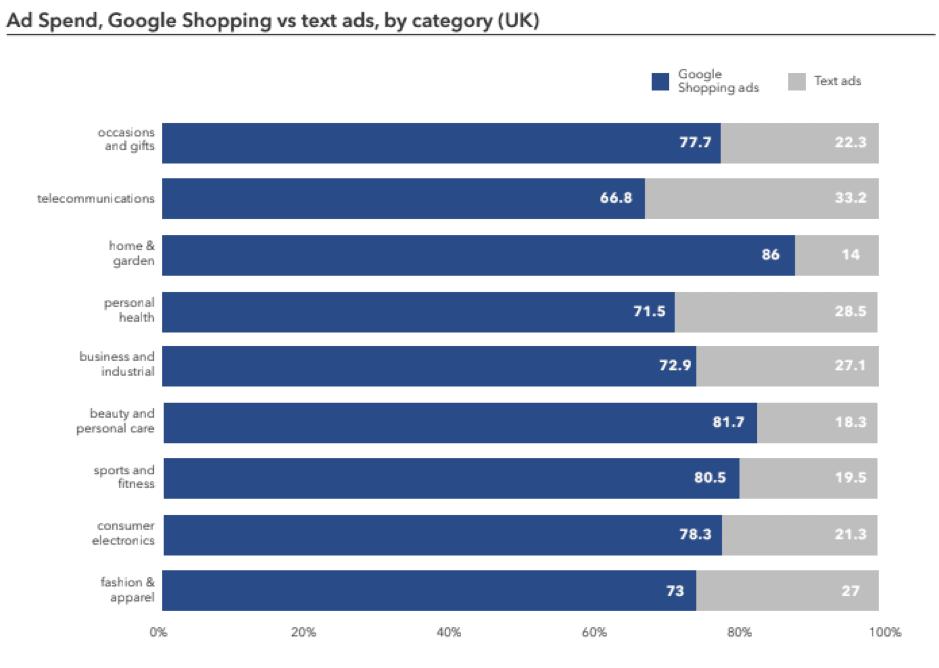 Google Shopping költség arányok