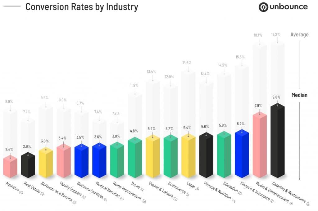 konverziós arány iparáganként 2021